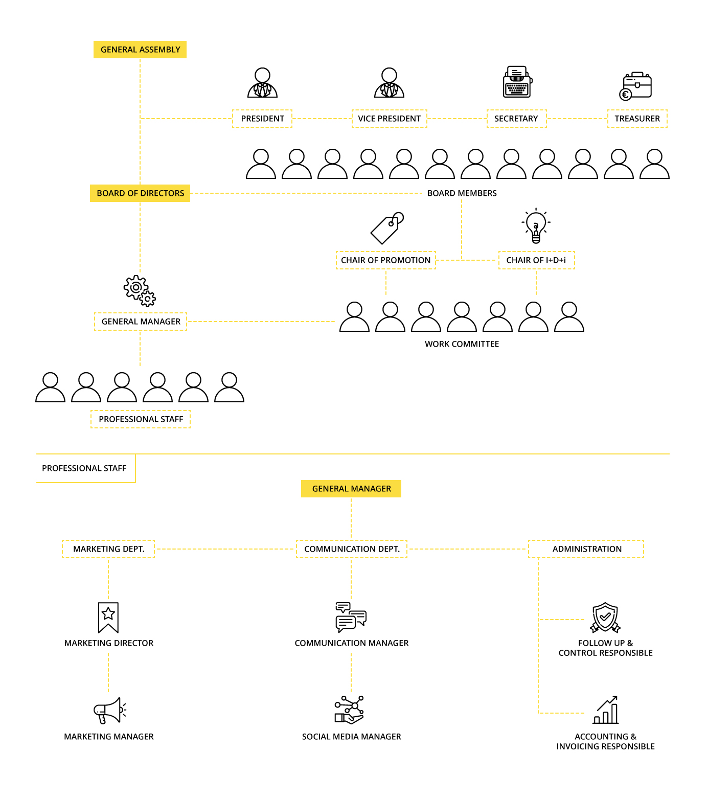 Organization chart of the Spanish Olive Oil Interprofessional